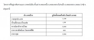REIC_number of residential properties from Khlong1-4