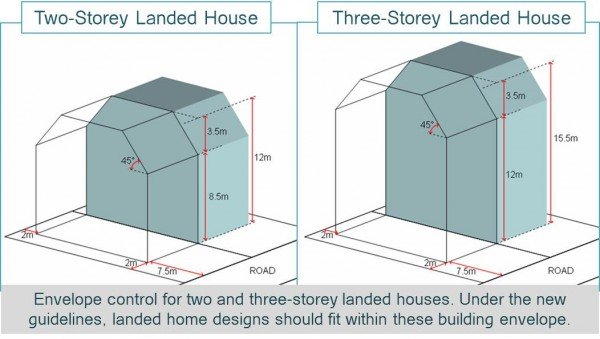 Ura to introduce new guidelines for landed homes for Envelope house plans