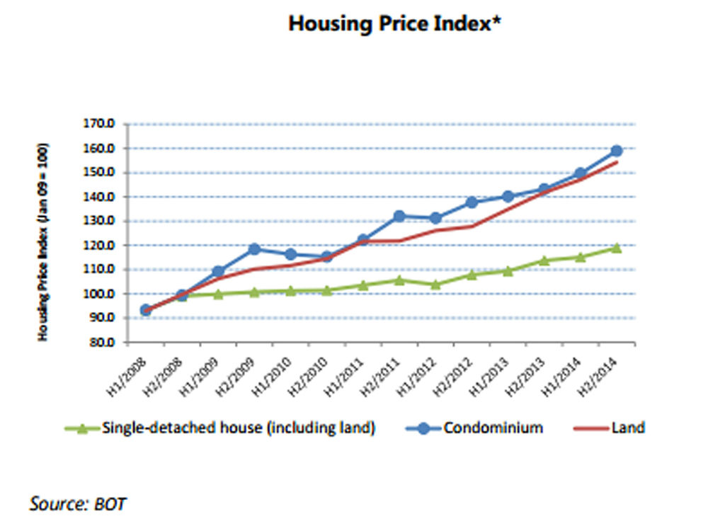 Average cost of housing in Canada to rise nearly 5% by end of 2018 (REPORT)