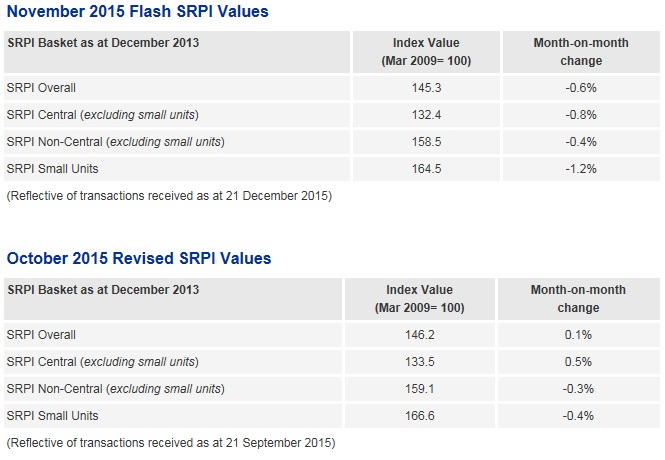NUS Singapore Residential Price Index (November)