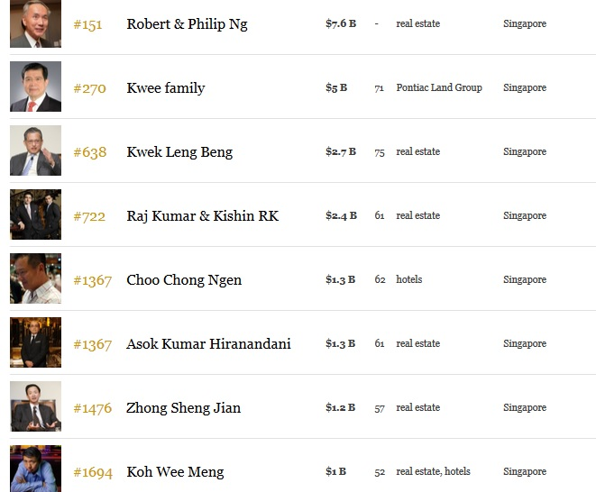 Richest property tycoons in Singapore