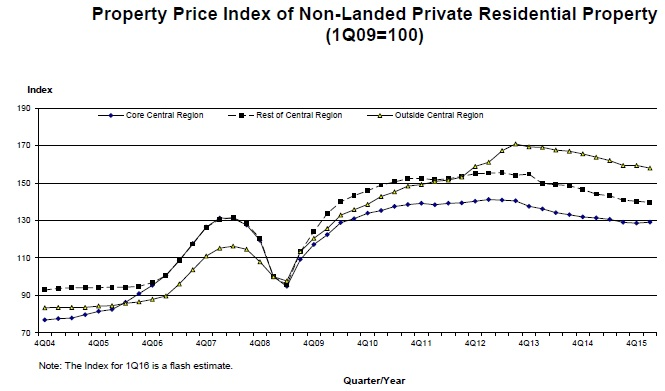 Property Price Index of non-landed private residential property