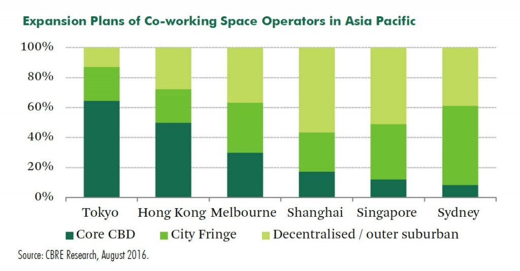 CBRE_Expansion Plans of Co-working Space Operators in Asia Pacific