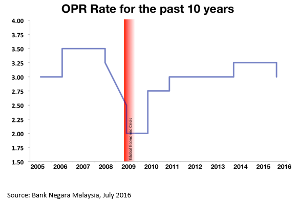 the overnight policy rate opr essay The overnight policy rate is an overnight interest rate set by bank negara  malaysia (bnm) used for monetary policy direction it is the target rate for the day- to-day liquidity operations of the bnm the overnight policy rate (opr) is the  interest rate at which a depository.