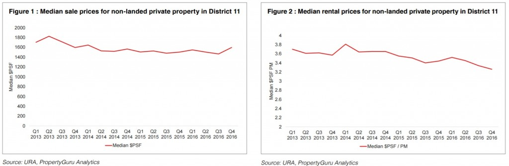 Median sale and rental prices for non-landed private property in D11