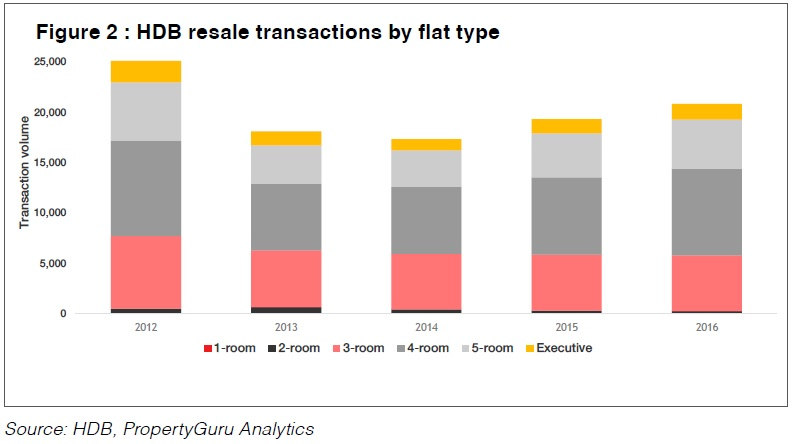 Guru View - HDB Resale Transactions by Flat Type