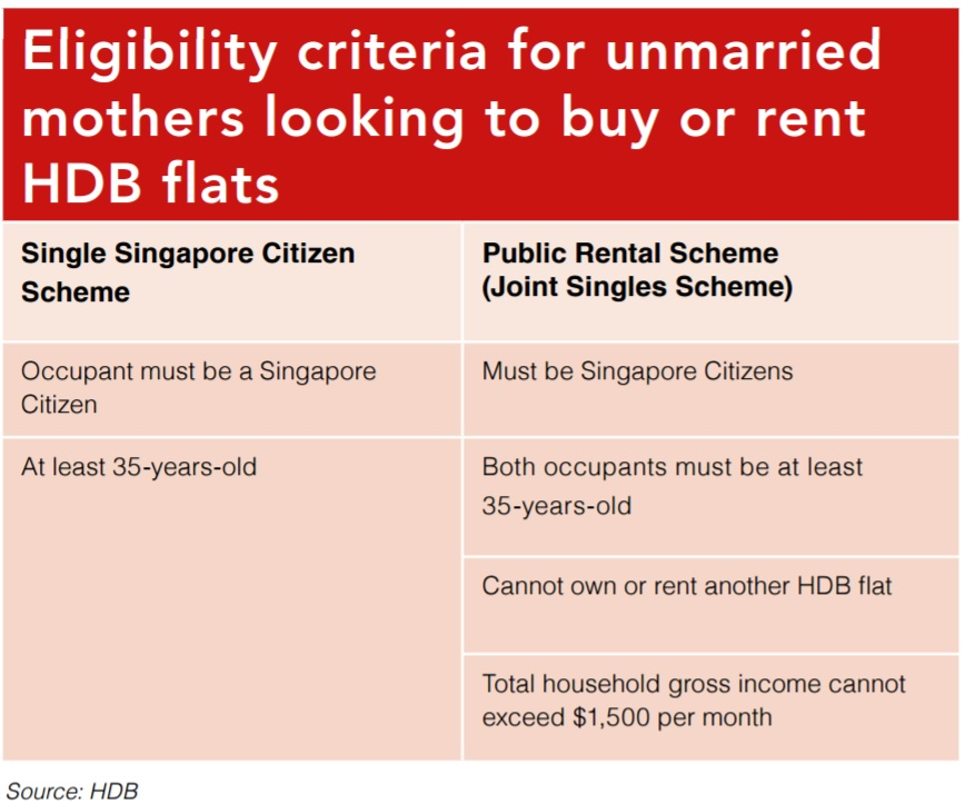 can single parent buy hdb flat Matrimonial flat p empower hdb to enforce court orders to sell or transfer matrimonial flats upon divorce as single mothers and their children risk situations of insecure or inadequate housing when their ex-spouses of transition, but often do not have the financial resources to purchase housing or rent on the open market.