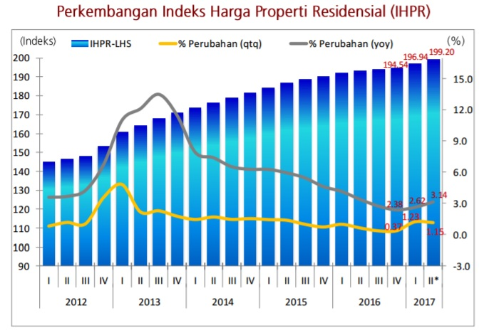 Sumber: Bank Indonesia