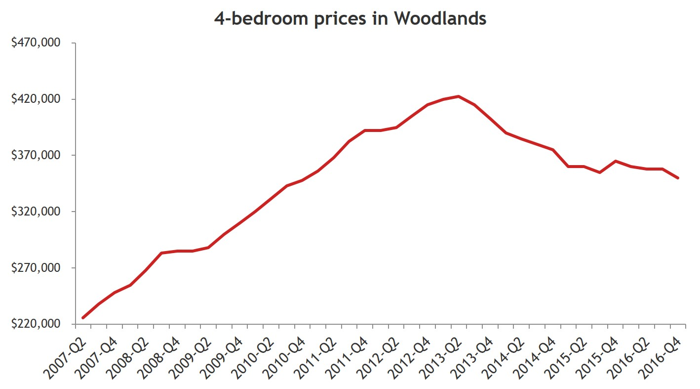Understanding woodlands through its home prices finance for 4 bedroom house prices