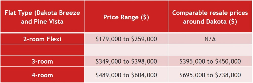 Price comparisons with flats in Dakota area