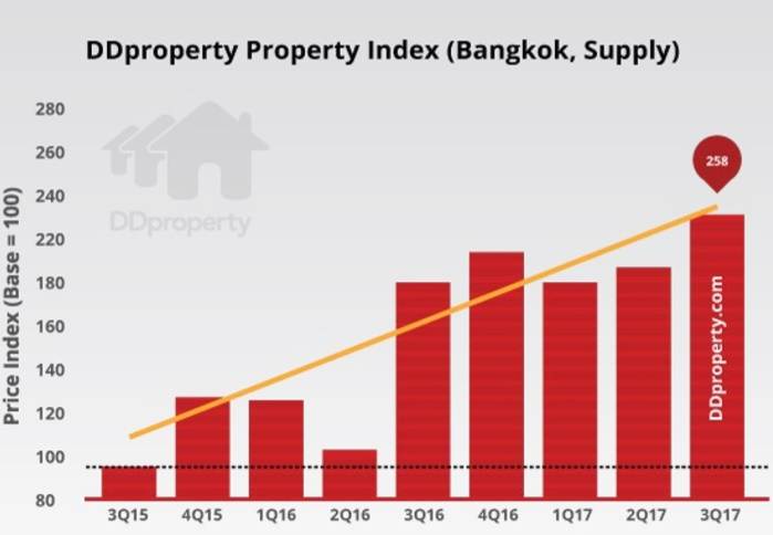 Ddproperty Forecasts Thai Real Estate Market Rebound In
