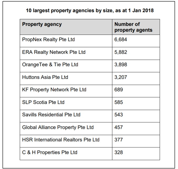 10 largest property agencies