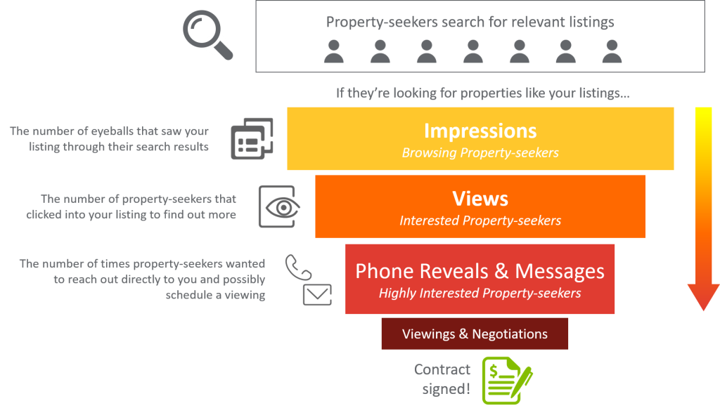 Property Sales Conversion Funnel