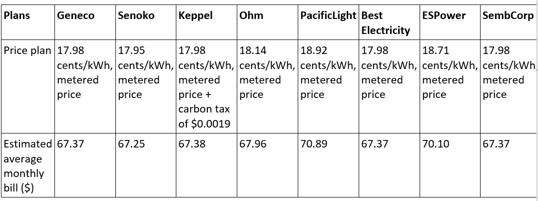 Comparing electricity prices in Singapore: How much can you
