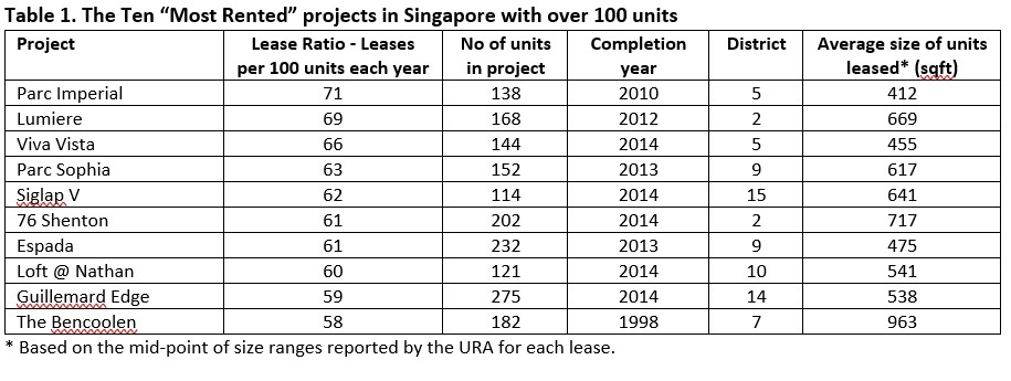 10 Most rented projects in Singapore with over 100 units v2