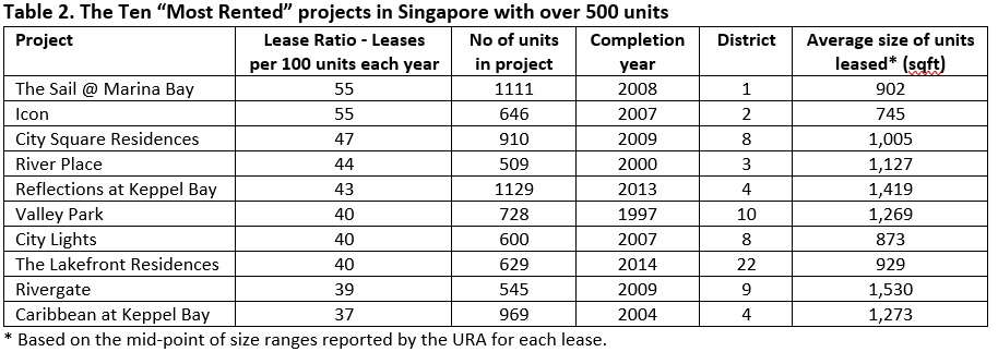 10 most rented projects in Singapore with over 500 units