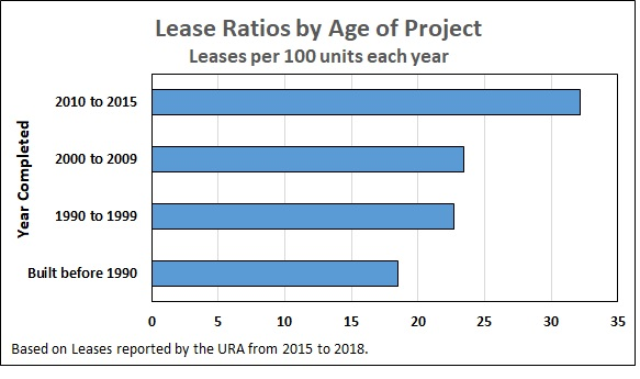 Lease Ratios by Age of Project