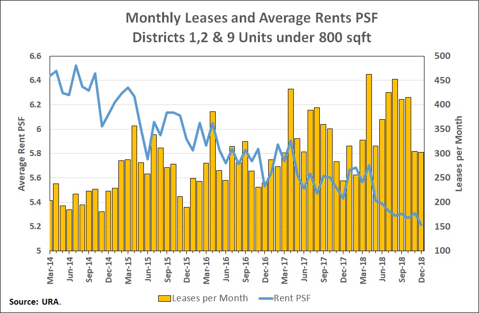 Monthly leases and average rents PSF districts 1 2 and 9 v2