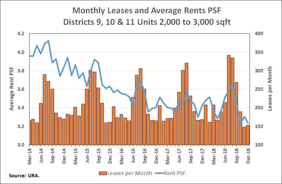 Monthly leases and average rents PSF districts 9 to 11 v2