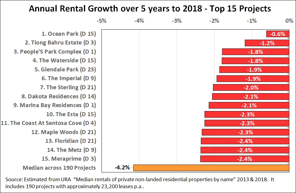 Annual rental growth over 5 years to 2018 - top 15 projects