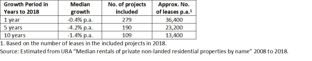 Rental growth across non-landed projects with over 100 units and at least 40 leases p.a.