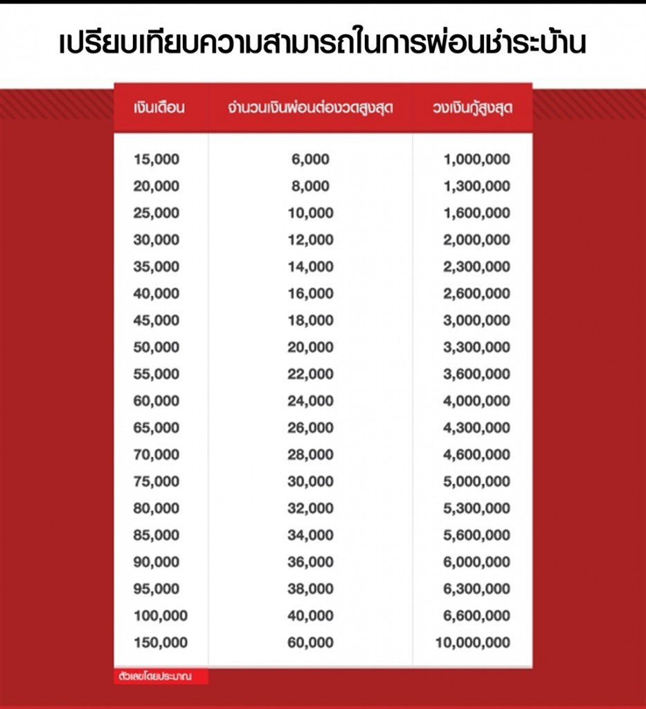 Home mortgage calculation