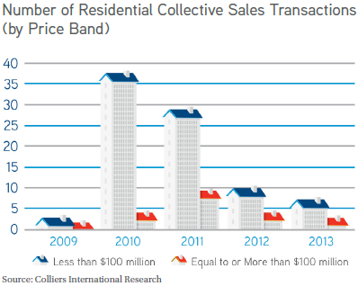 Number of Residential Collective Sales Transactions