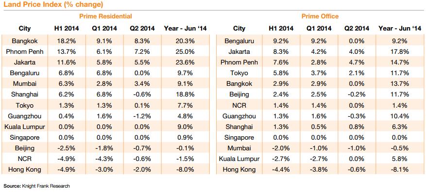 Knight Frank's Prime Asia Development Land Index