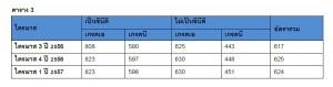 KF_avg rental price_bkk office