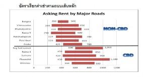 KF_avg rental price_main roads bkk