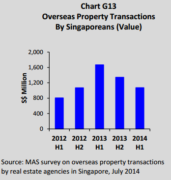 Overseas Property Transactions By Singaporeans (Value)