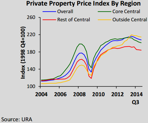 Private Property Price Index By Region