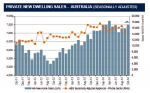 Australia new home sales chart