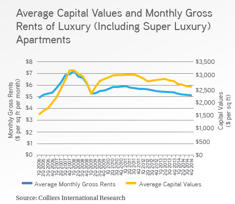 Leasing softened in Q4 2014: Colliers
