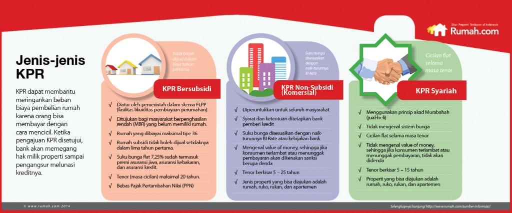 jenis-jenis KPR - infografis - rumah.com