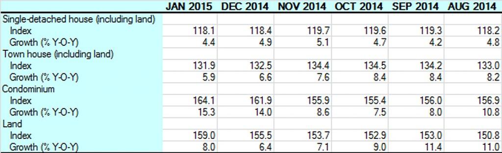Bank of Thailand price index