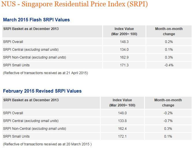NUS Singapore Residential Price Index (March)