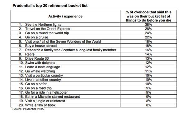 Prudential's top 20 retirement bucket list