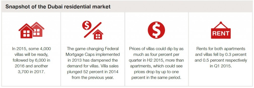 Snapshot of the Dubai residential market