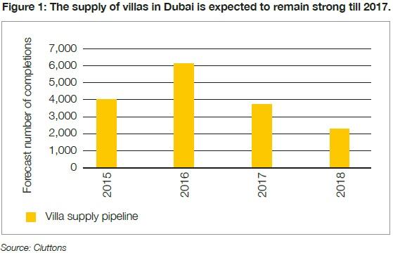 Supply of villas in Dubai
