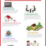 Infografis - Tips Mencari Rumah Baru via Internet