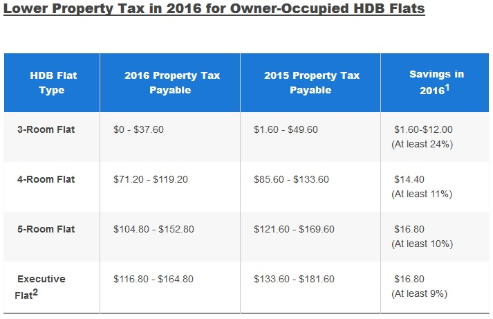 Lower property taxes in 2016