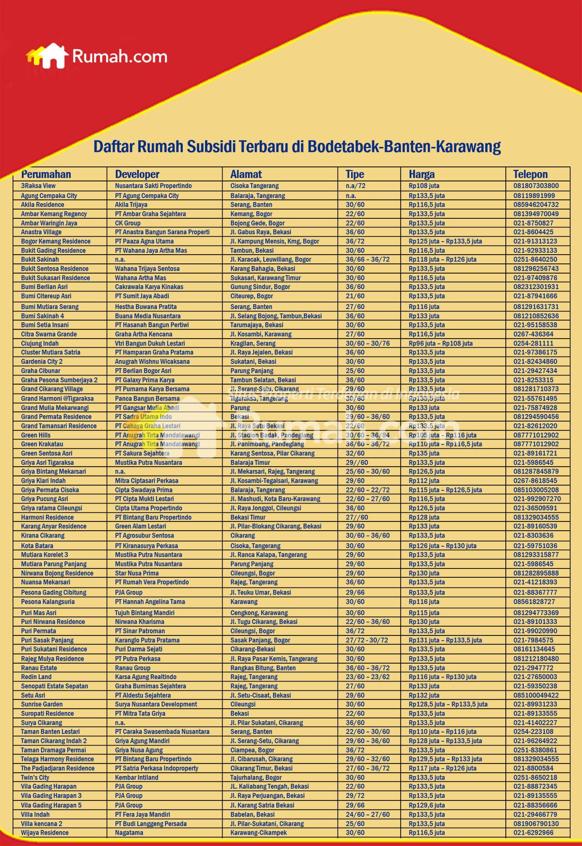 Image Result For Daftar Perumahan Subsidi Pemerintah