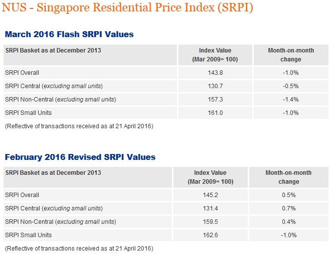 NUS Singapore Residential Price Index (March 2016)