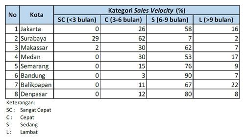 Sales Velocity - BI - dok