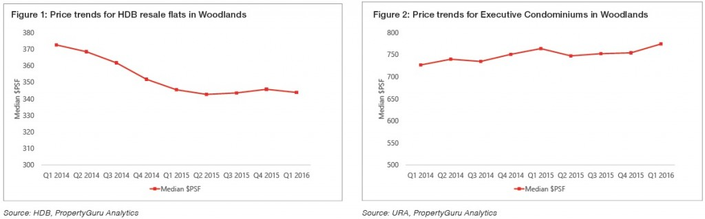 Property price trends in Woodlands