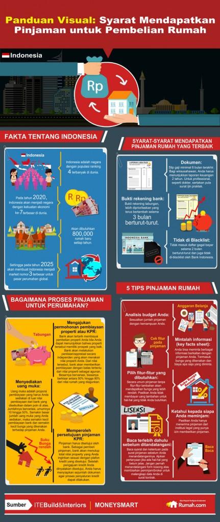 cara-mendapatkan-pinjaman-uang-untuk-pembelian-rumah-dan-properti-v4