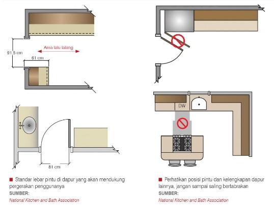 Rancang Dapur Minimalis Sendiri Pahami Standar Umumnya Rumah Dan
