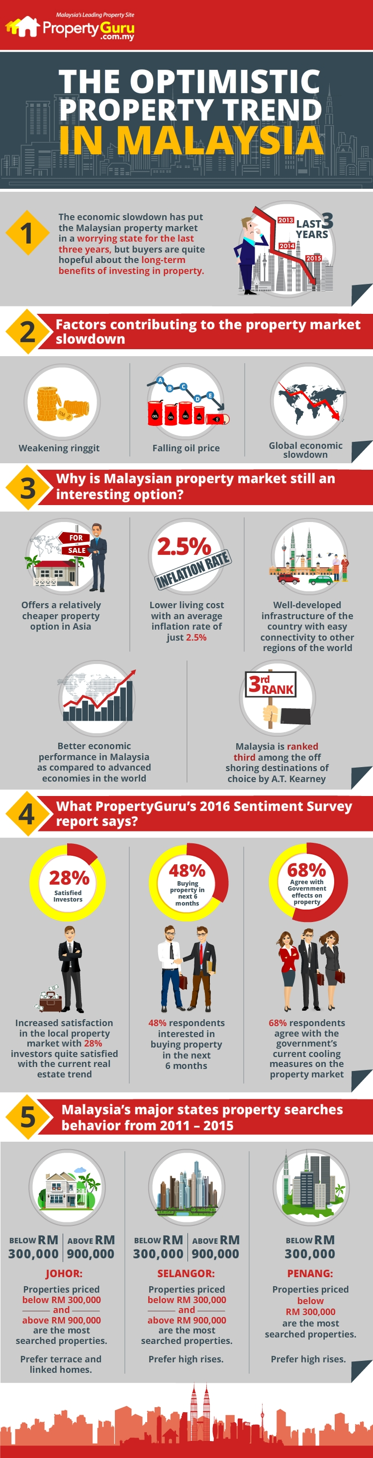 Malaysia Property Trend 2016