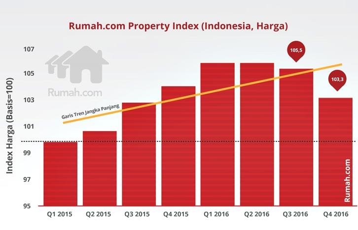 RPI Index Indonesia Grafik -graphs2-01